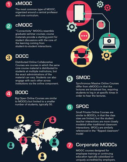 MOOCs | e-learning-ukr | Scoop.it