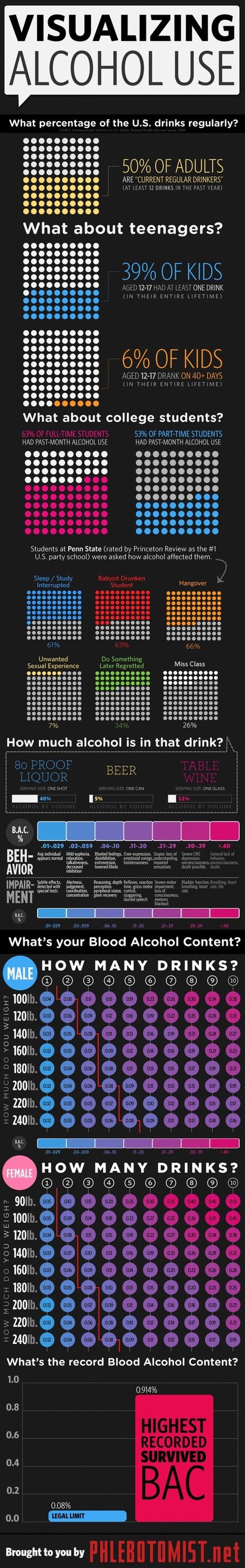 Alcohol use in America [infographic] - Holy Kaw! | Alcohol and Other Drug Infographics | Scoop.it