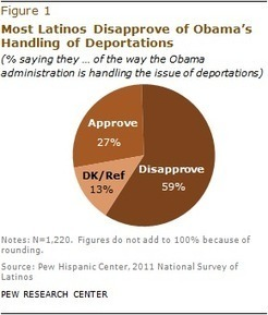 As Deportations Rise to Record Levels, Most Latinos Oppose Obama's Policy | Pew Hispanic Center | Working on a dream | Scoop.it