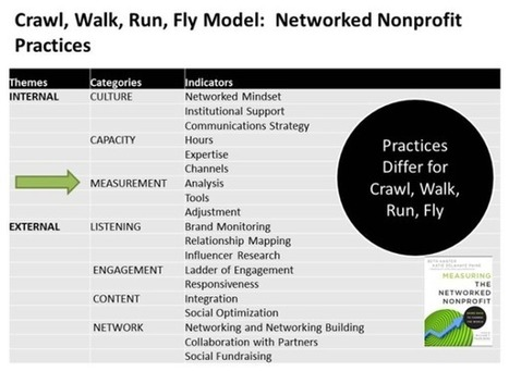 Why Every Nonprofit Should Adopt a Social Networking Mindset | Nonprofits & Social Media | Scoop.it