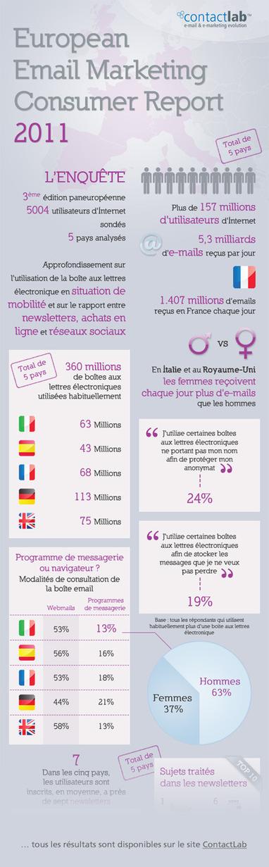 NetPublic » Internet en France en 2011 : 11 infographies qui comptent | Coworking  Mérignac  Bordeaux | Scoop.it