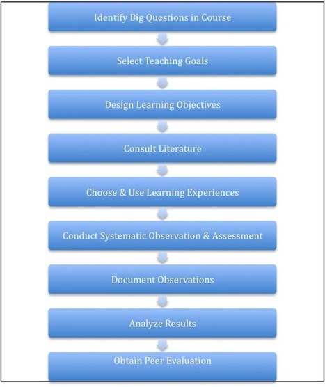"""Creating a Course: """"Understanding by Design""""   Inside Higher Ed   Teaching practice   Scoop.it"""