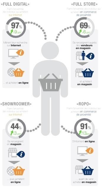 Gros déficit de pédagogie chez les commerçants pour le web to store - RichCommerce.fr | etudes et recherches marketing | Scoop.it