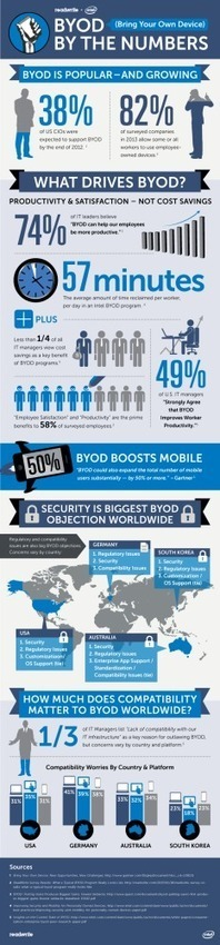 BYOD Infographic | Techie, Geekery, and Gurus | Scoop.it