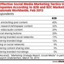 Les Tactiques de Social Media Marketing qui marchent le plus | More Social Media | Scoop.it