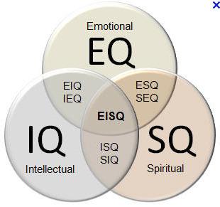 Spiritual Quotient: Smarts We Don't Learn in School | Personal Branding Using Scoopit | Scoop.it