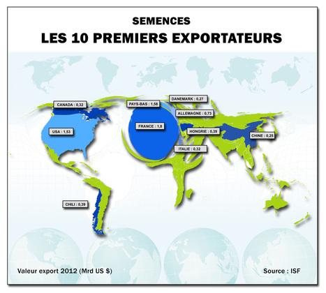 La France, leader mondial des semences | Questions de développement ... | Scoop.it