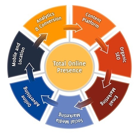 7 Essential Stages of Building a Total Online Presence | CIM Academy Digital Marketing | Scoop.it