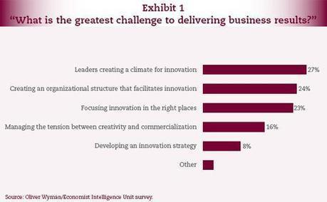 What drives Innovation and who owns it?   Strategy & innovation culture   Scoop.it