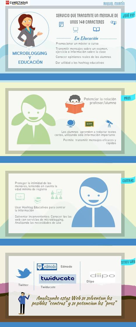 Microblogging y Educación, un nuevo camino para la enseñanza | Blog de educación | SMConectados | Economía&ADE | Scoop.it