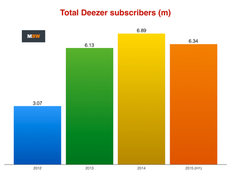Deezer absorbs €100m investment from Orange and Access Industries | Infos sur le milieu musical international | Scoop.it