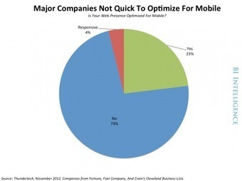 Inside Responsive Design: The Pros And Cons Of The Popular Mobile Strategy | Technology Futures | Scoop.it