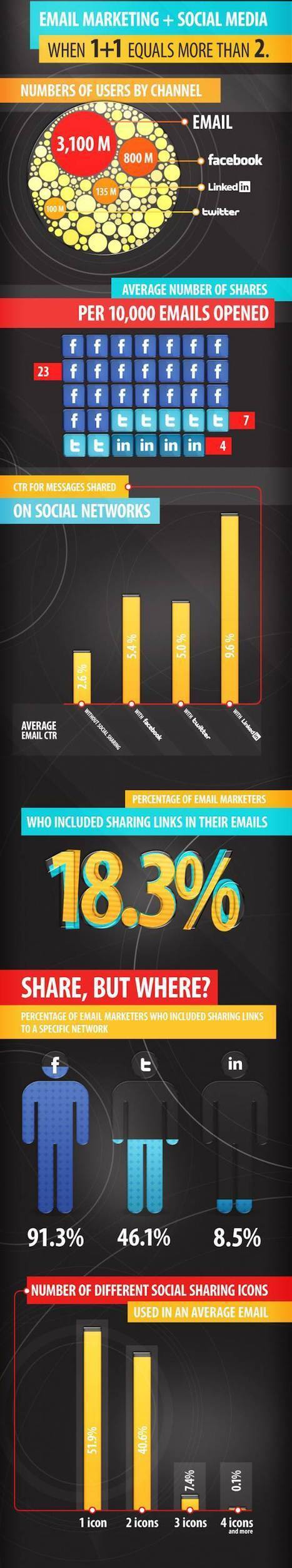 Social Sharing and Email Marketing - Infographic | Digital Marketing B2C | Scoop.it
