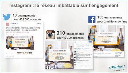 Instagram : bientôt incontournable pour les marques en France | Eco & Bio | Scoop.it