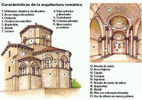 ELEMENTOS DE ARQUITECTURA ROMÁNICA I. EL TEMPLO   La Arquitectura Durante la Edad Media   Scoop.it