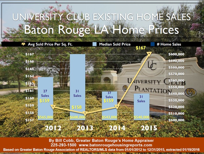 University Club Plantation Baton Rouge Existing Home Sales 2012 to 2015 | Baton Rouge Real Estate News | Scoop.it