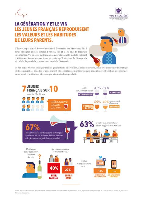 La génération Y et le vin - Etude Ifop / Vin & Société | Wino Geek | Scoop.it