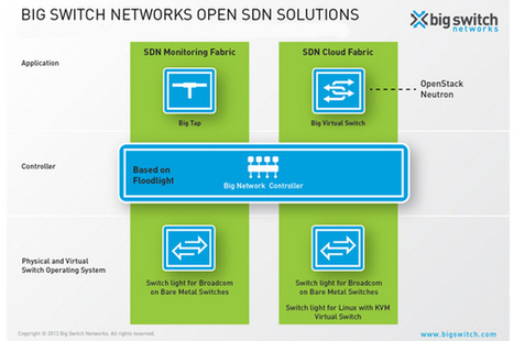 10 Software-Defined Networking Architectures - NetworkComputing.com | sdn | Scoop.it