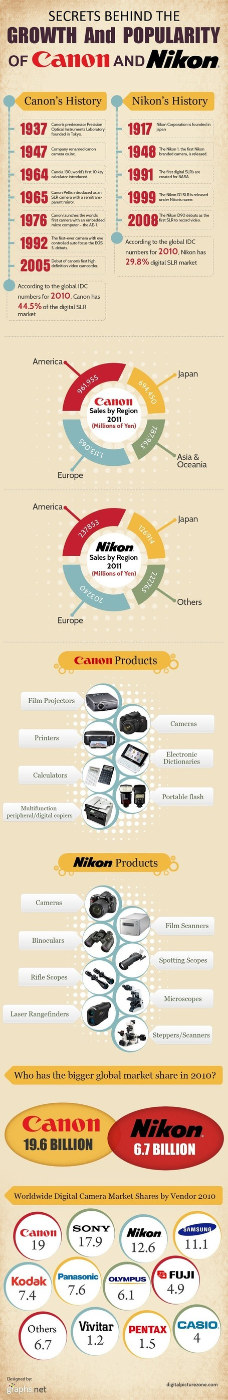 Marketing: How Canon & Nikon makes Millions of Profits | Infographic | All Infographics | Scoop.it