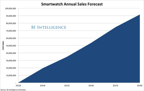 Why The Smart Watch Market Is Poised To Explode As It Draws Millions Of Consumers Into Wearable Computing | looking forward our future : Prospective IT | Scoop.it