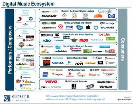 Siemer & Associates Releases Summer 2013 Digital Music Industry Report « Siemer & Associates | Radio 2.0 (En & Fr) | Scoop.it