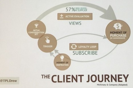 4 Ways to Model the Buyer's Journey | Inbound and Content Marketing | Scoop.it