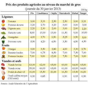 Fitur: Le Maroc à la reconquête du marché ibérique DNES à Madrid ... - L'Économiste   CFO   Scoop.it