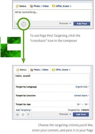 [Big News] Facebook Page Updates With Have More Targeting Options | SM4NPFacebook | Scoop.it