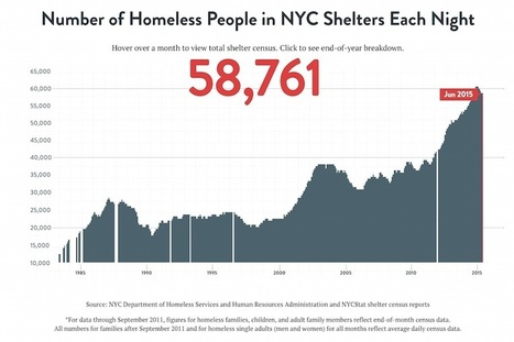 Number of HOMELESS People in NYC Shelters Each Night... 58,761 | Machines Pensantes | Scoop.it