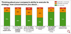 Research on the strategy-execution gap | Business strategy | Scoop.it