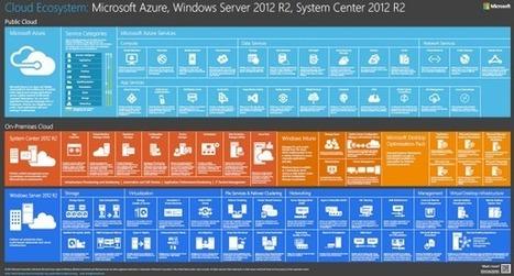 VT Technology Blog: Windows Server 2012 R2 / Hyper-V / Azure Links and Videos | VT Technology Blog | Scoop.it