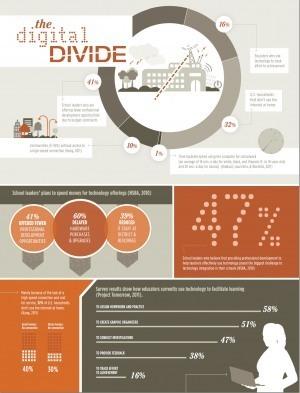 La brecha digital en educación #infografia #infographic#education   Entornos, instrumentos y prácticas de aprendizaje virtual   Scoop.it