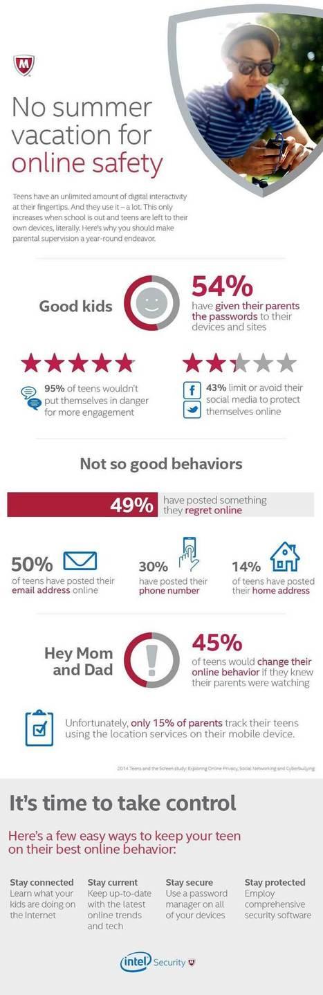 Teens' Online Behavior Can Get Them in Trouble - McAfee   Mobile, Social & Digital Stats & Trends   Scoop.it
