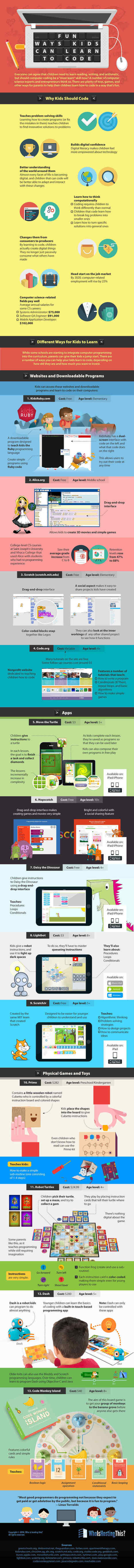Easy And Fun Ways Kids Can Learn to Code | Competències digitals | Scoop.it