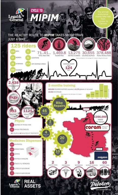 Club Peloton » The Legal & General Cycle to MIPIM in Numbers | Weekly Best in Global Real Estate | Scoop.it