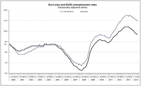 Europe's Austerity Zombies, by Joseph E. Stiglitz | Non-Equilibrium Social Science | Scoop.it