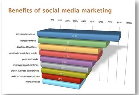 Top Three Benefits of Social Media Marketing | Yoga booty ballet | Scoop.it