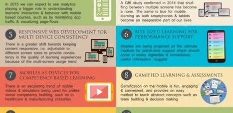 2015 Mobile Learning Trends Infographic - e-Learning Feeds | Aprendiendo a Distancia | Scoop.it