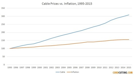 Cable TV price increases have beaten inflation every single year for 20 years | Television, cinema | Scoop.it
