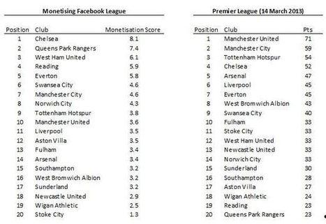 Chelsea Tops Barclays Premier League (In Terms Of Facebook Monetization) - AllFacebook   Sports & Entertainment Marketing   Scoop.it