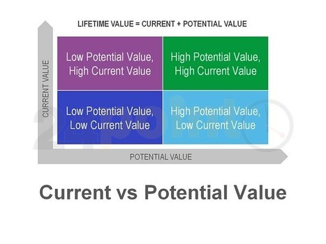 Current vs. Potential Value | PowerPoint - Maps, Templates, Diagrams, Illustrations and more! | Scoop.it
