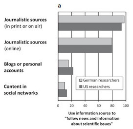 The Neurocritic: How Neuroscientists Scan the Media | Cognitive Neuroscience | Scoop.it
