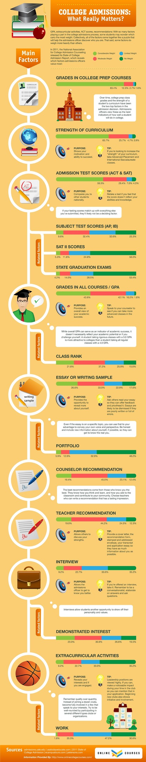 Understanding College Admissions: An Infographic   College counseling   Scoop.it