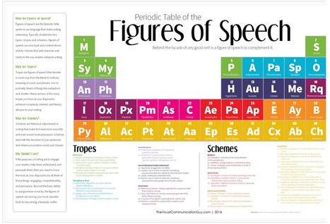 A Great Periodic Table to Enhance Students Writing Skills ~ Educational Technology and Mobile Learning | online teaching | Scoop.it