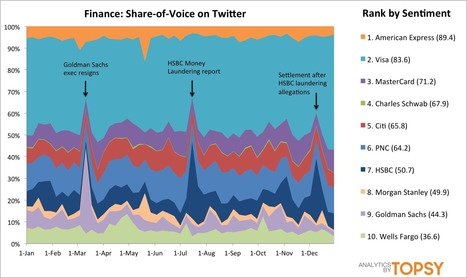 Here Are The Best-Loved Businesses On Twitter In 2012 | AllTwitter | Public Relations & Social Media Insight | Scoop.it