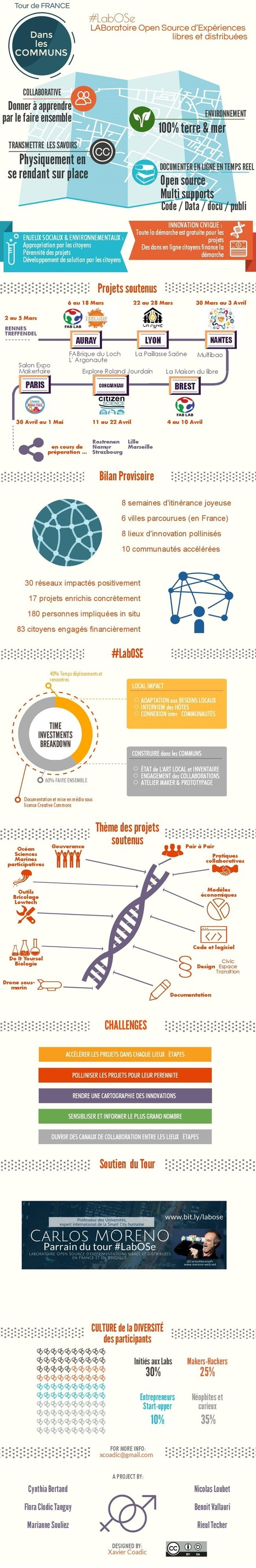 Le Tour de France dans les Communs en infographie | Innovation sociale | Scoop.it
