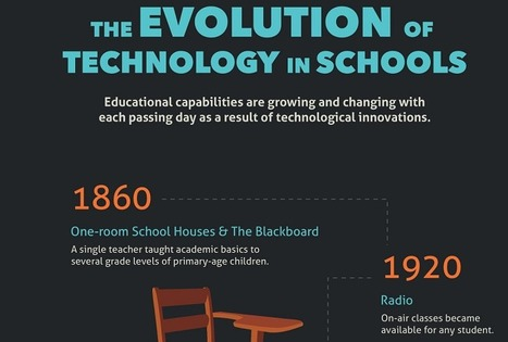 The Evolution of Technology in Schools Infographic - e-Learning Infographics | Learning Bytes from The Consultants-E | Scoop.it