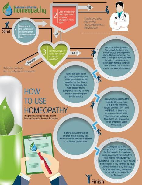 How to Use Homeopathy | National Center for Homeopathy | Nutrition Today | Scoop.it