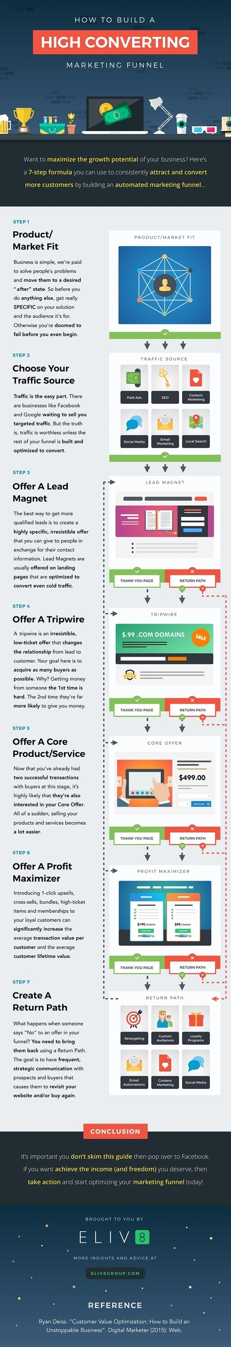 How to Build a High-Converting Marketing Funnel [Infographic] | Integrated Brand Communications | Scoop.it