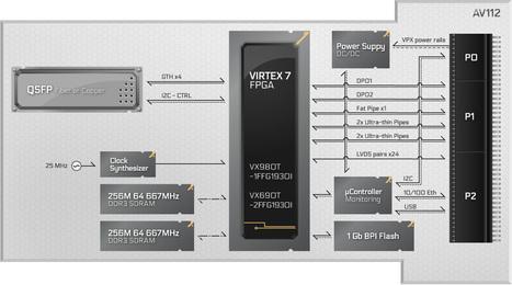 La carte OpenVPX 3U du français ApisSys embarque interface QSFP et FPGA Virtex-7 – L'Embarqué | Portfolio ALA | Scoop.it